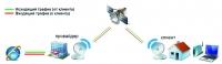 Монтаж и настройка спутникового интернета