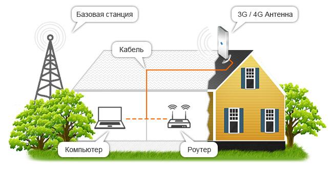 мобильный интернет для дома и дачи